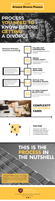 Divorce Process in Arizona infographic